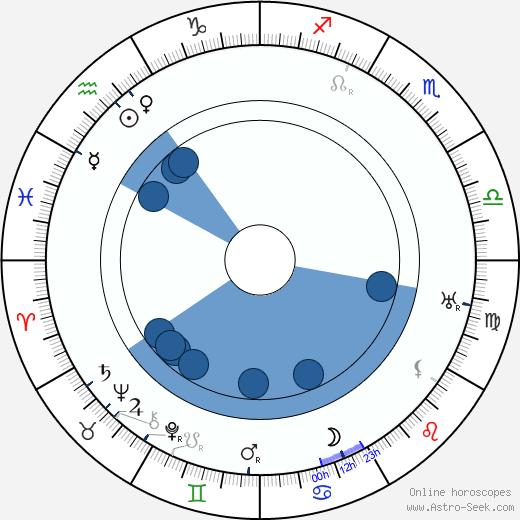 Marie Majerová wikipedia, horoscope, astrology, instagram