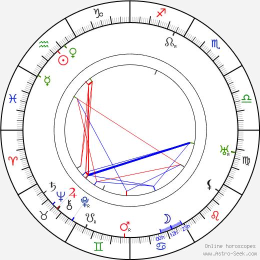 Мария Майерова Marie Majerová день рождения гороскоп, Marie Majerová Натальная карта онлайн