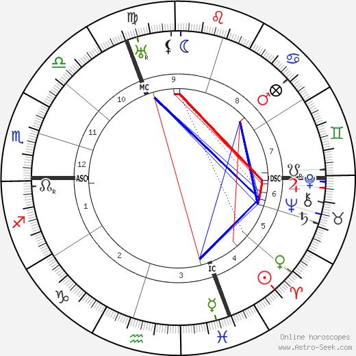 Эмма Юнг Emma Jung день рождения гороскоп, Emma Jung Натальная карта онлайн