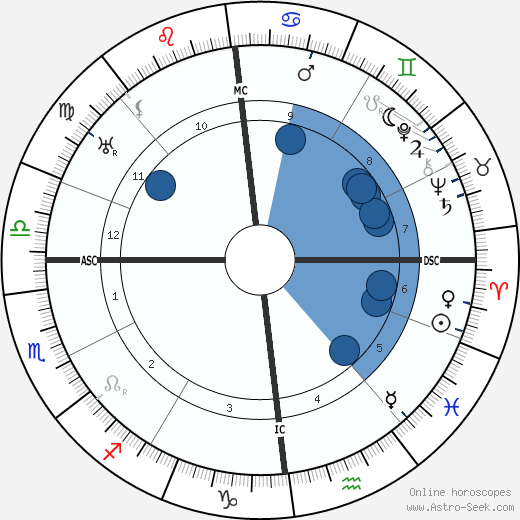 Emmy Noether wikipedia, horoscope, astrology, instagram