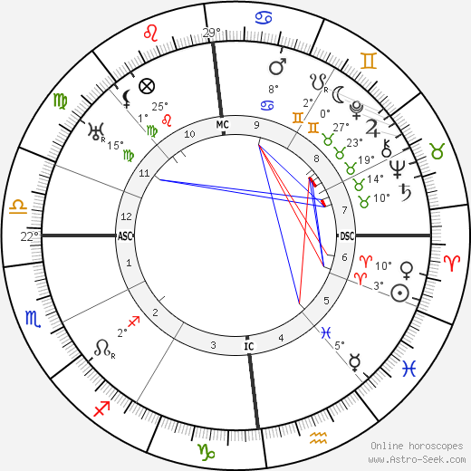 Emmy Noether birth chart, biography, wikipedia 2018, 2019