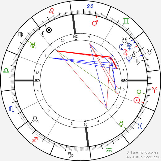 Emmy Noether astro natal birth chart, Emmy Noether horoscope, astrology