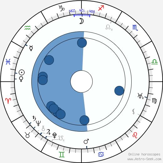 Fanni Luukkonen wikipedia, horoscope, astrology, instagram