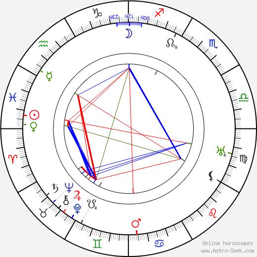 Фанни Луукконен Fanni Luukkonen день рождения гороскоп, Fanni Luukkonen Натальная карта онлайн