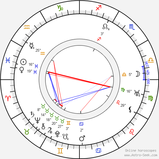 Guy Kibbee birth chart, biography, wikipedia 2018, 2019