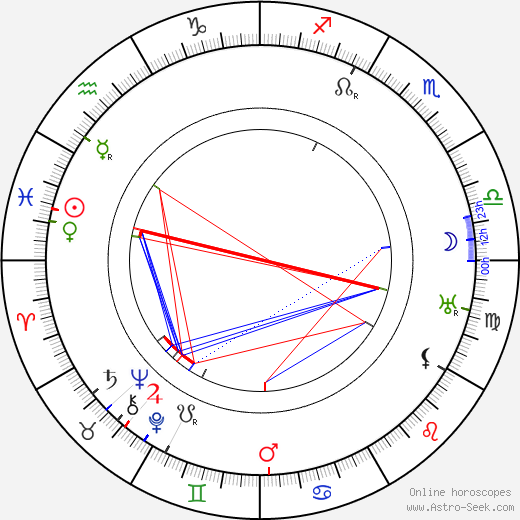 Guy Kibbee astro natal birth chart, Guy Kibbee horoscope, astrology