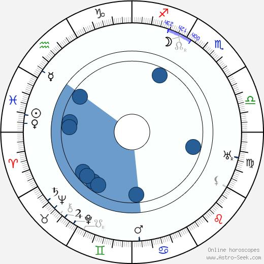 Henri Baudin wikipedia, horoscope, astrology, instagram