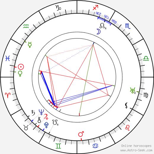 Henri Baudin день рождения гороскоп, Henri Baudin Натальная карта онлайн