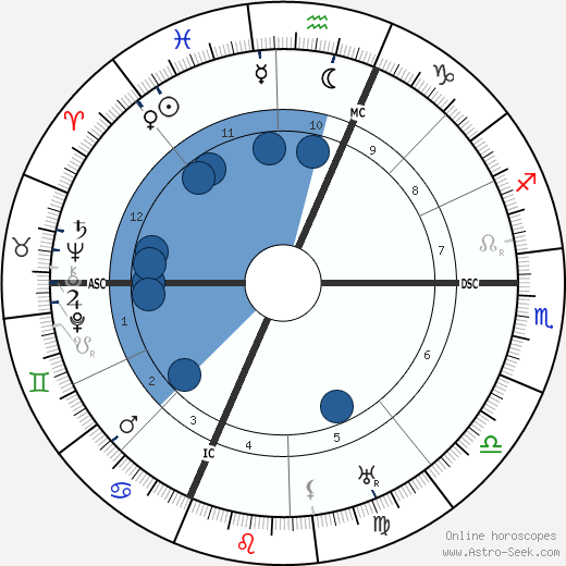 Nicolae Titulescu wikipedia, horoscope, astrology, instagram