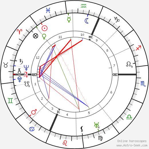 Николае Титулеску Nicolae Titulescu день рождения гороскоп, Nicolae Titulescu Натальная карта онлайн