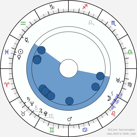Pavel Ludikar wikipedia, horoscope, astrology, instagram