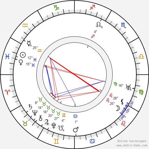 Pavel Ludikar birth chart, biography, wikipedia 2020, 2021