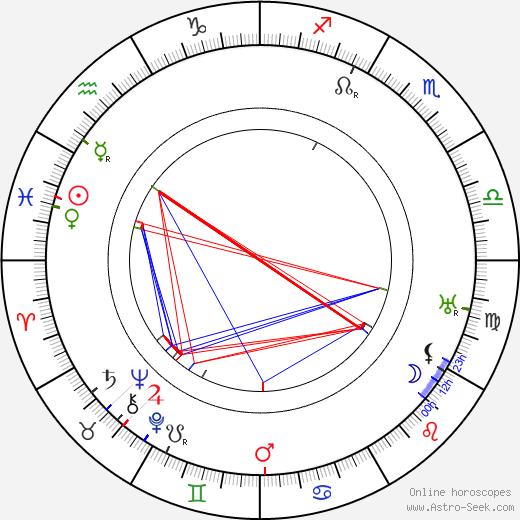 Pavel Ludikar birth chart, Pavel Ludikar astro natal horoscope, astrology
