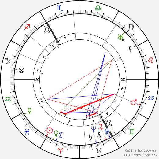 René Coty birth chart, René Coty astro natal horoscope, astrology