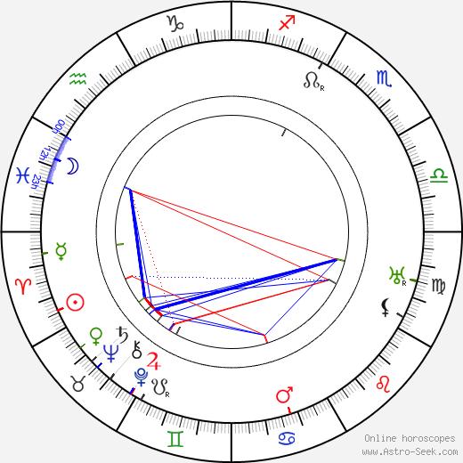 André Varennes birth chart, André Varennes astro natal horoscope, astrology