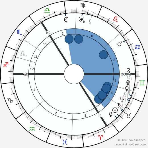 Auguste Herbin wikipedia, horoscope, astrology, instagram