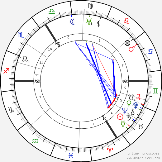 Auguste Herbin tema natale, oroscopo, Auguste Herbin oroscopi gratuiti, astrologia