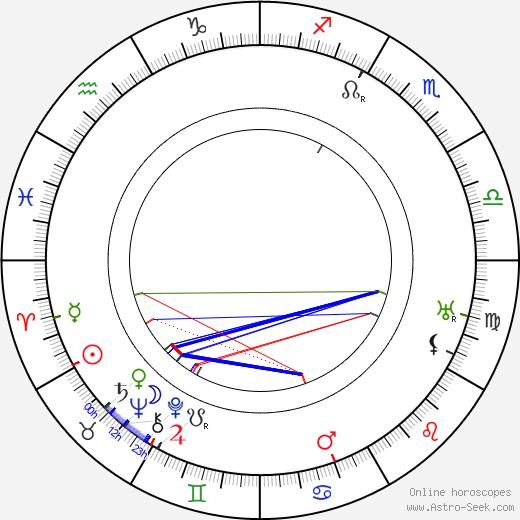 Eino Kalima astro natal birth chart, Eino Kalima horoscope, astrology