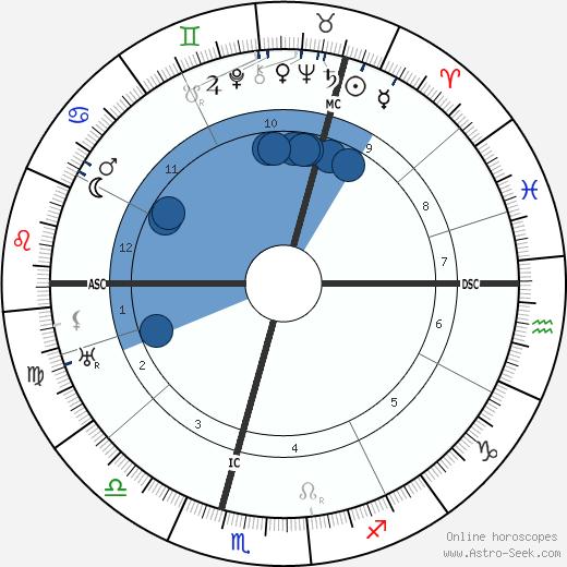Hugh Dowding wikipedia, horoscope, astrology, instagram