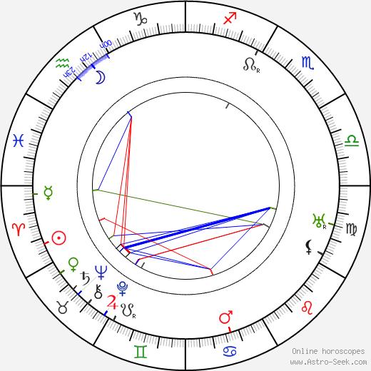 Josef Hořánek birth chart, Josef Hořánek astro natal horoscope, astrology