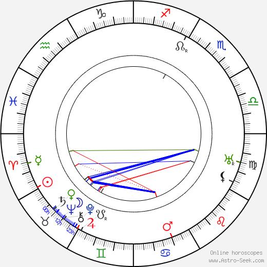 Karel Kolár день рождения гороскоп, Karel Kolár Натальная карта онлайн