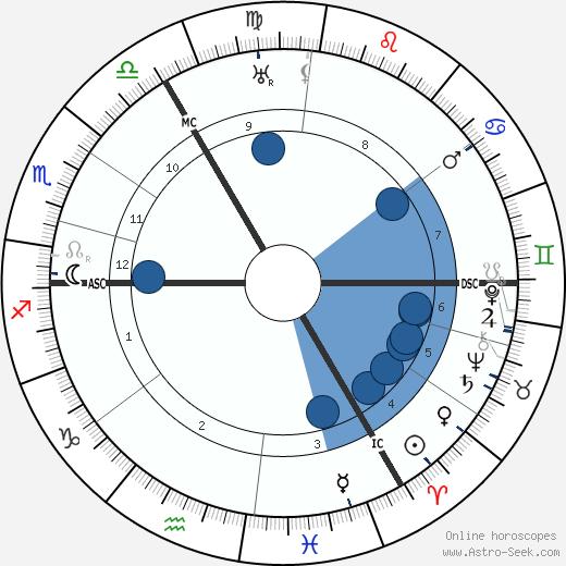 Kurt von Schleicher wikipedia, horoscope, astrology, instagram
