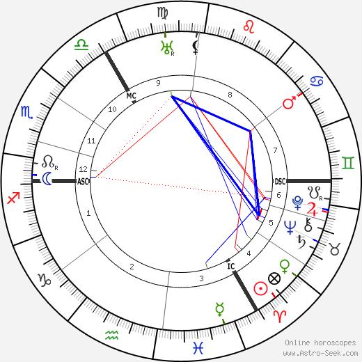 Kurt von Schleicher tema natale, oroscopo, Kurt von Schleicher oroscopi gratuiti, astrologia