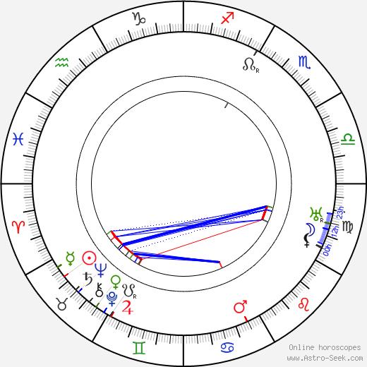 L. Onerva день рождения гороскоп, L. Onerva Натальная карта онлайн