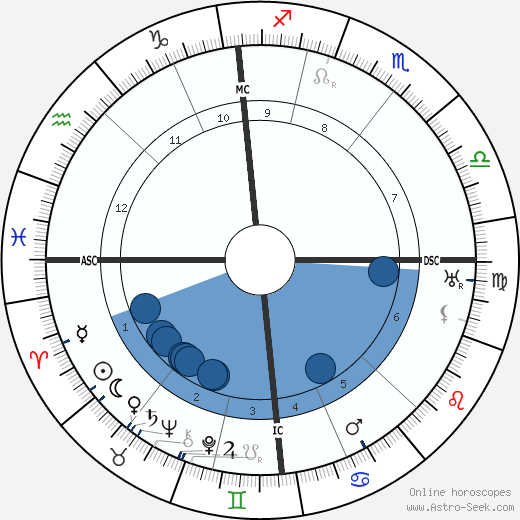 Leopold Stokowski wikipedia, horoscope, astrology, instagram