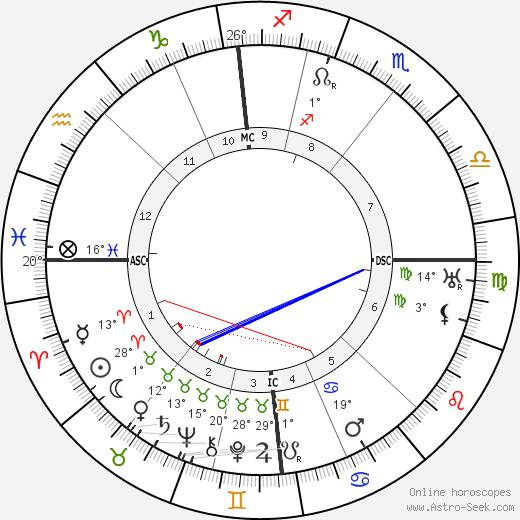 Leopold Stokowski birth chart, biography, wikipedia 2018, 2019