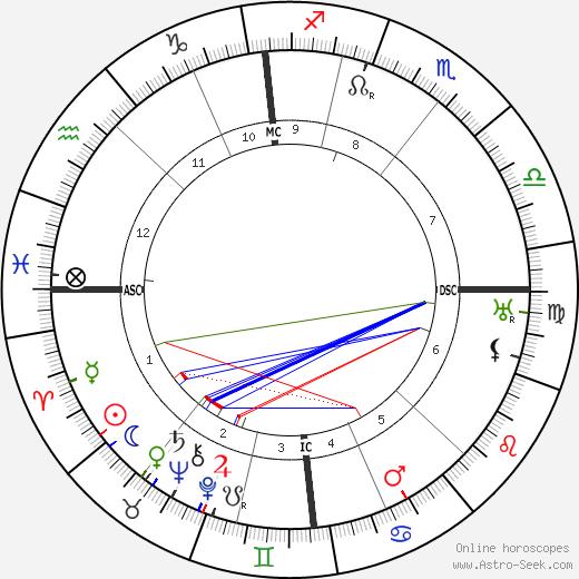 Leopold Stokowski astro natal birth chart, Leopold Stokowski horoscope, astrology