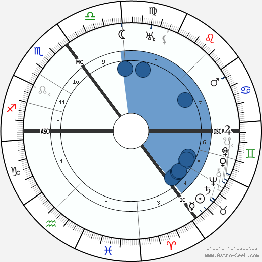 Nine van der Schaaf wikipedia, horoscope, astrology, instagram
