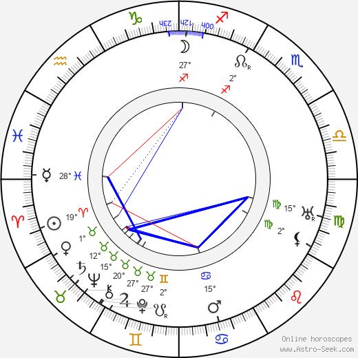 Ralph Belmont birth chart, biography, wikipedia 2020, 2021