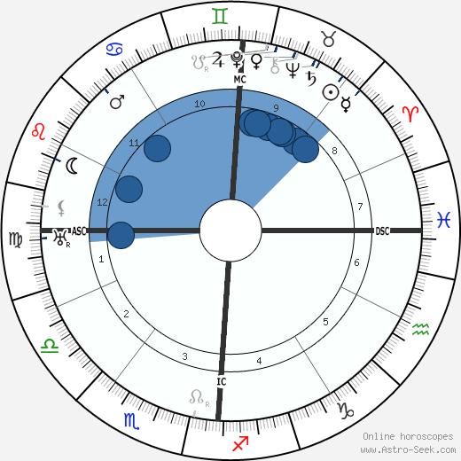 Rodolfo Giuliani wikipedia, horoscope, astrology, instagram