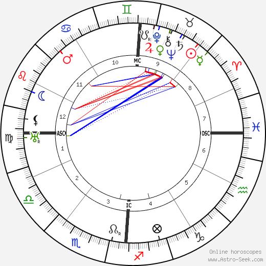 Rodolfo Giuliani tema natale, oroscopo, Rodolfo Giuliani oroscopi gratuiti, astrologia