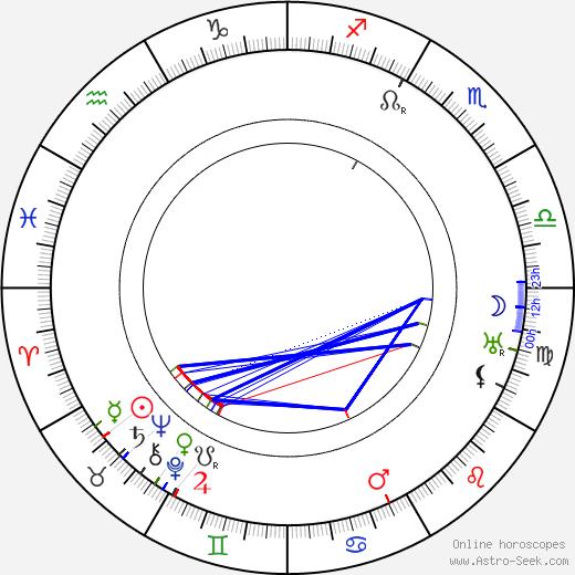 Roger Karl день рождения гороскоп, Roger Karl Натальная карта онлайн