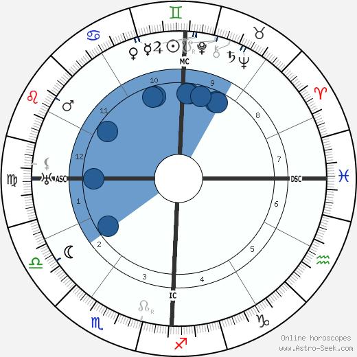 Avery Hopwood wikipedia, horoscope, astrology, instagram