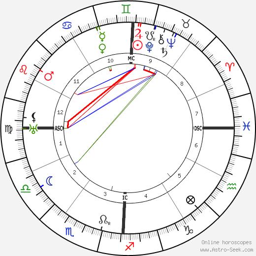 Avery Hopwood tema natale, oroscopo, Avery Hopwood oroscopi gratuiti, astrologia