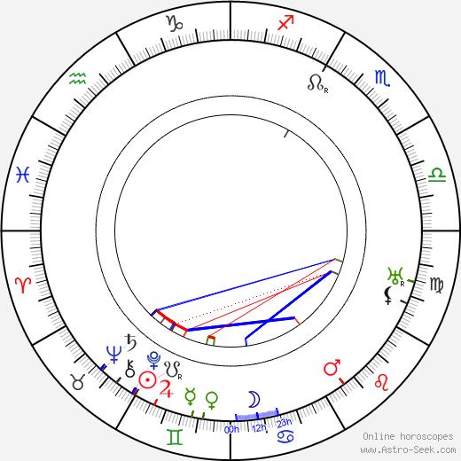Constant Rémy день рождения гороскоп, Constant Rémy Натальная карта онлайн