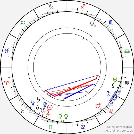 Creighton Hale birth chart, Creighton Hale astro natal horoscope, astrology