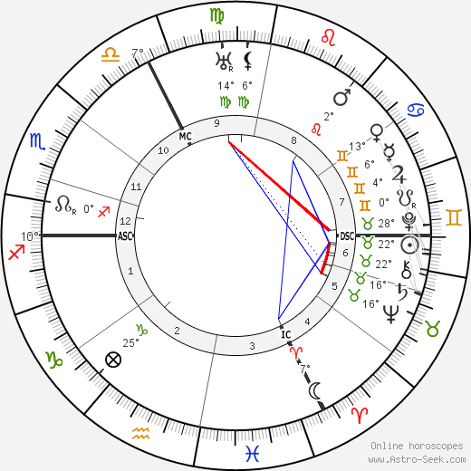 Georges Braque birth chart, biography, wikipedia 2018, 2019