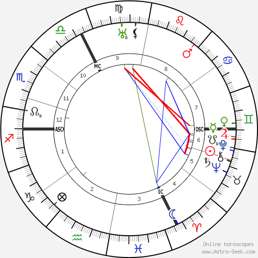 Georges Braque astro natal birth chart, Georges Braque horoscope, astrology