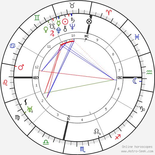 Генри Джон Кайзер Henry Kaiser день рождения гороскоп, Henry Kaiser Натальная карта онлайн