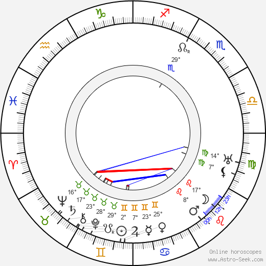 James Gleason birth chart, biography, wikipedia 2019, 2020