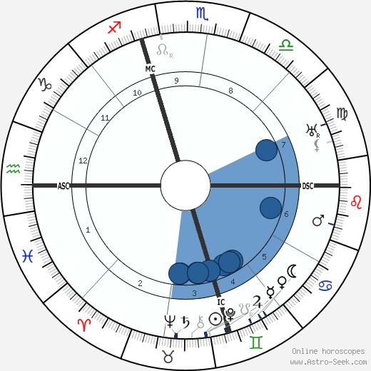 Nicholas De Vore wikipedia, horoscope, astrology, instagram