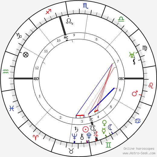 Nicholas De Vore tema natale, oroscopo, Nicholas De Vore oroscopi gratuiti, astrologia