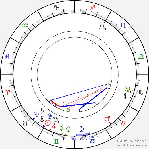 Sigrid Undsetová birth chart, Sigrid Undsetová astro natal horoscope, astrology