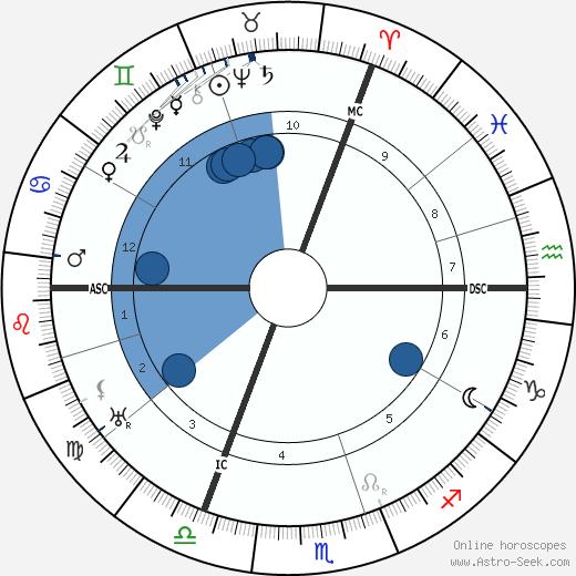 Willem Elsschot wikipedia, horoscope, astrology, instagram
