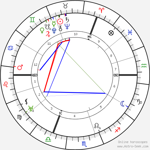 Willem Elsschot tema natale, oroscopo, Willem Elsschot oroscopi gratuiti, astrologia