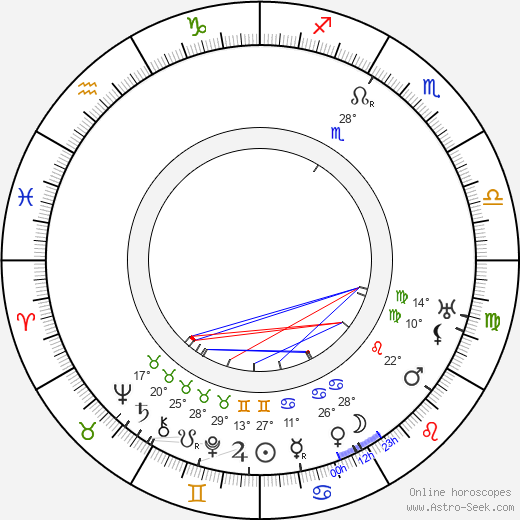 Arvid Englind birth chart, biography, wikipedia 2019, 2020